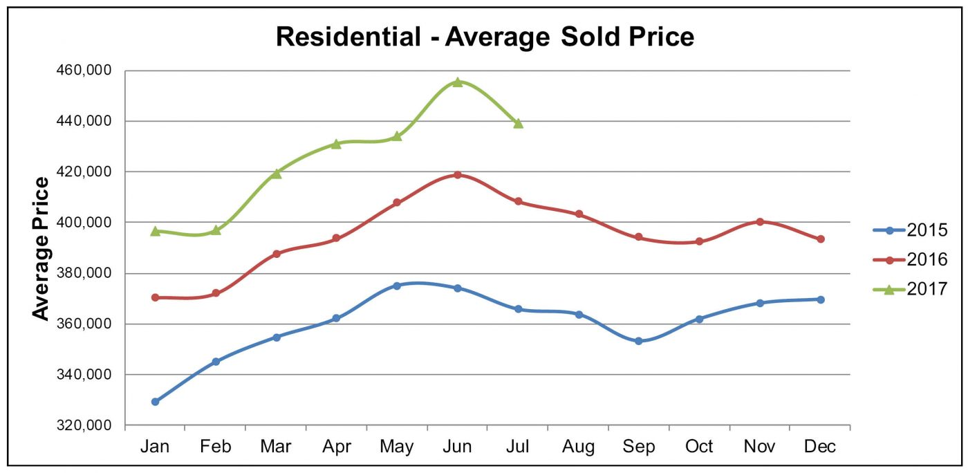 AVG Price July for Aug NL