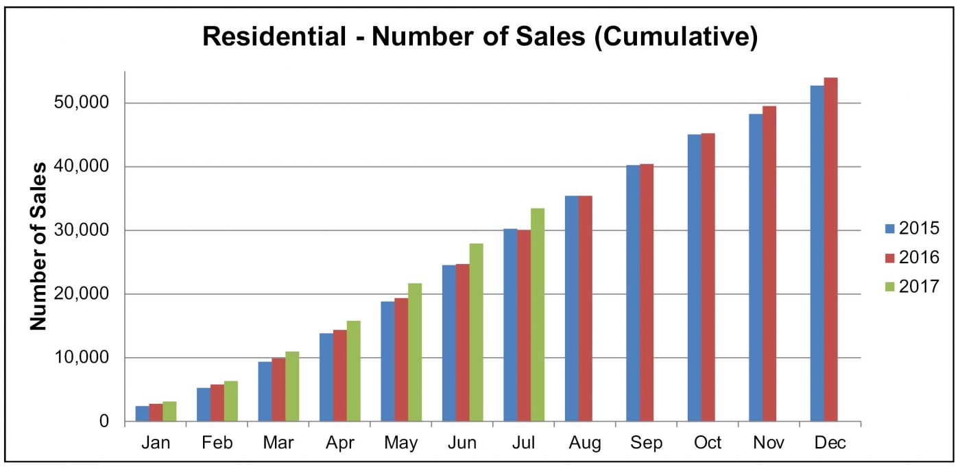 NBR Sales cume July for Aug NL
