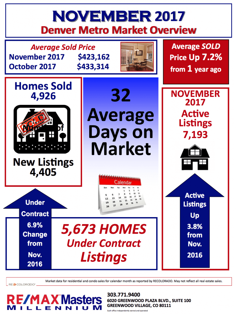 November 2017 REMAX Infographic